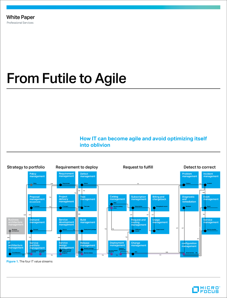 From Futile to Agile preview